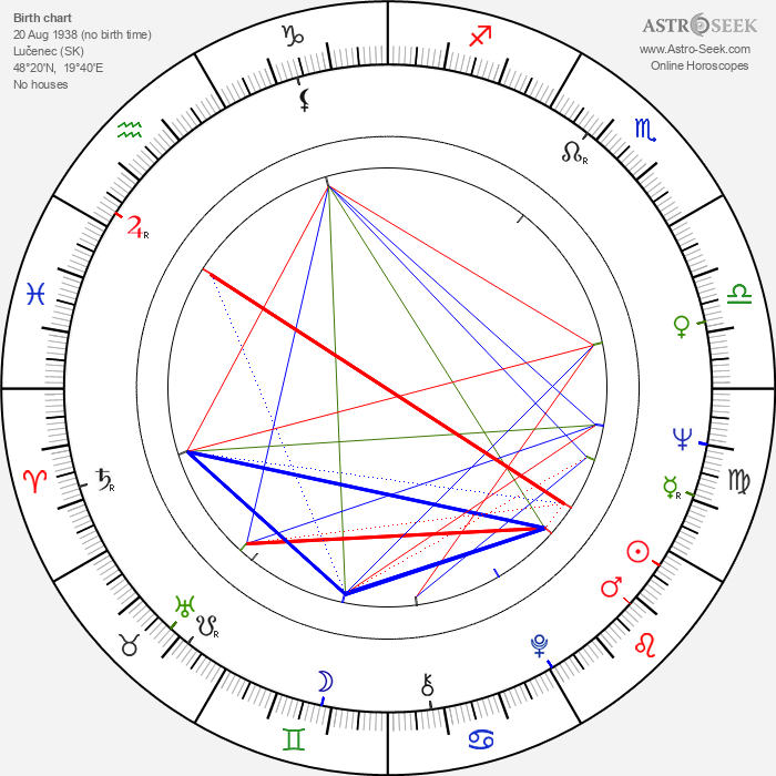 Ivo Heller - Astrology Natal Birth Chart