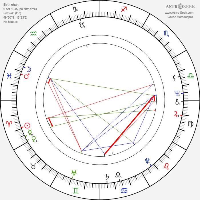 Ivo Kubečka - Astrology Natal Birth Chart