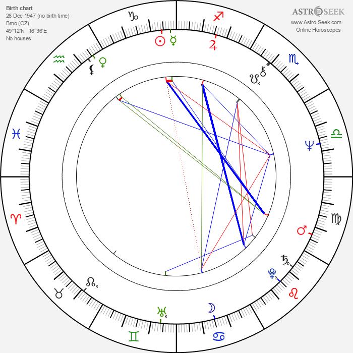 Ivo Kučera - Astrology Natal Birth Chart
