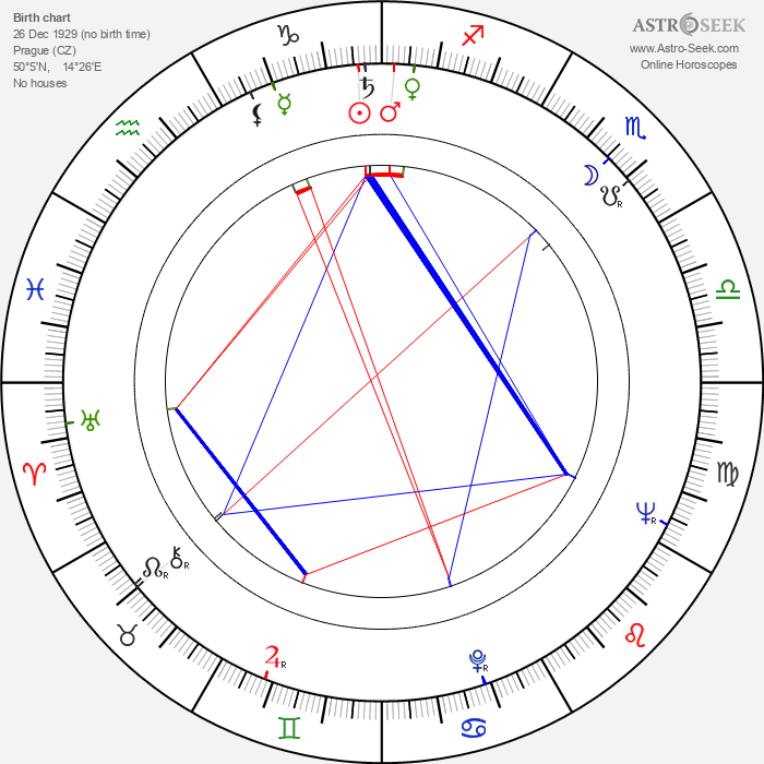 Ivo Niederle - Astrology Natal Birth Chart