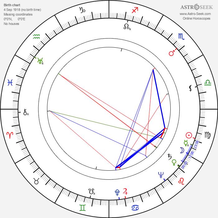 Ivo Novák - Astrology Natal Birth Chart