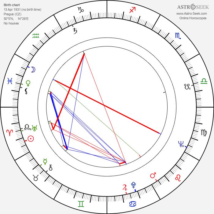 Ivo Paukert - Astrology Natal Birth Chart