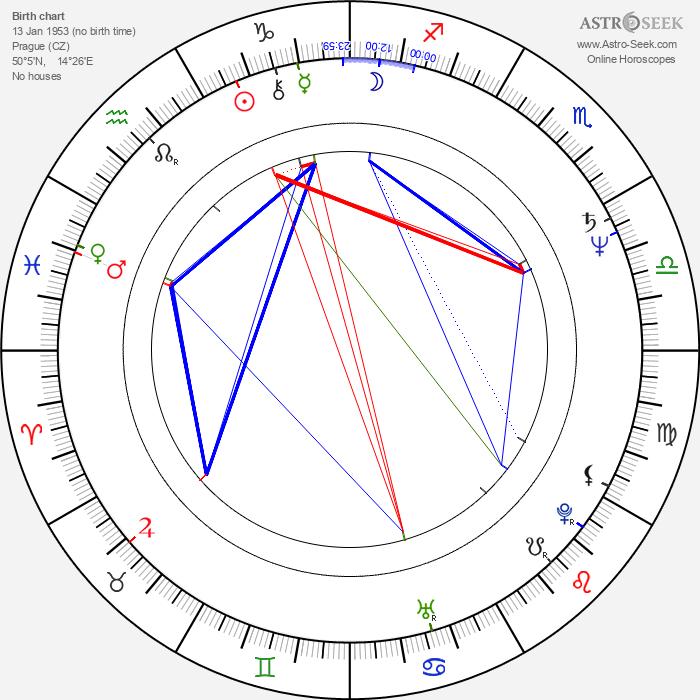 Ivo Pelant - Astrology Natal Birth Chart