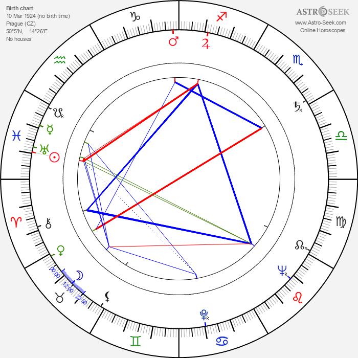 Ivo Toman - Astrology Natal Birth Chart
