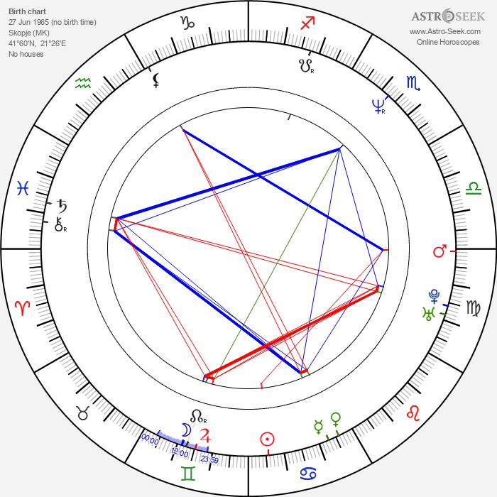 Ivo Trajkov - Astrology Natal Birth Chart