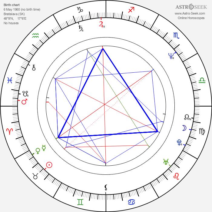 Ivona Krajčovičová - Astrology Natal Birth Chart