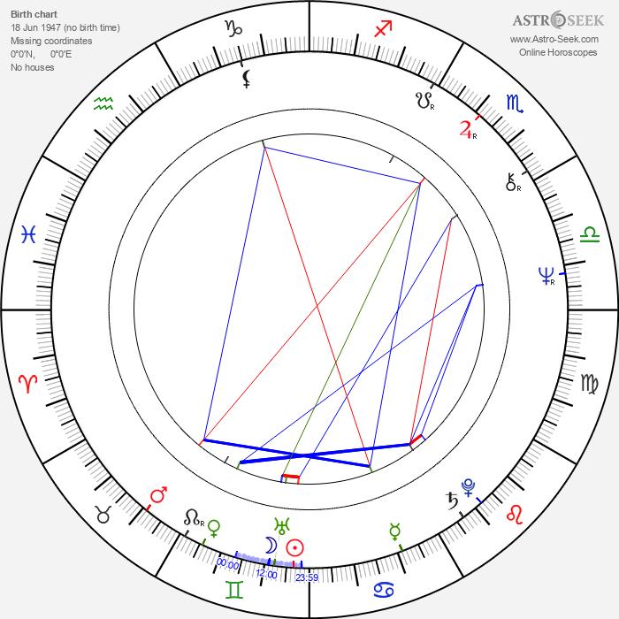 Ivonne Coll - Astrology Natal Birth Chart