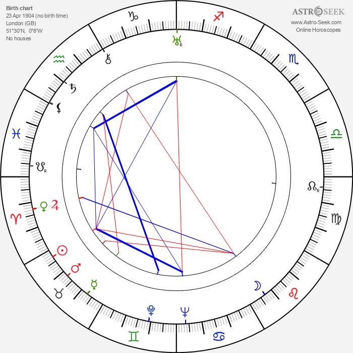 Ivor Montagu - Astrology Natal Birth Chart