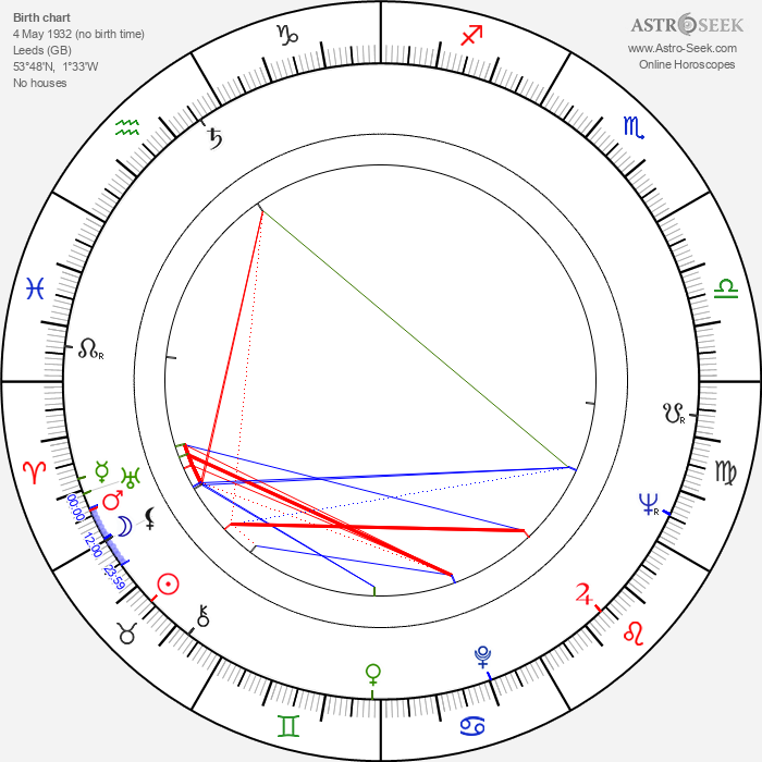 Ivor Wood - Astrology Natal Birth Chart
