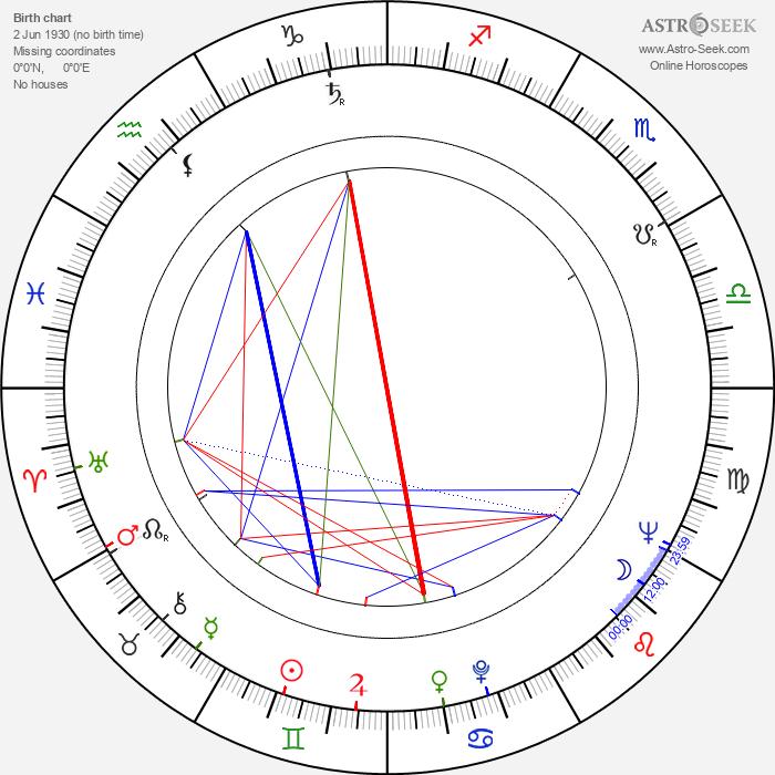 Iya Arepina - Astrology Natal Birth Chart