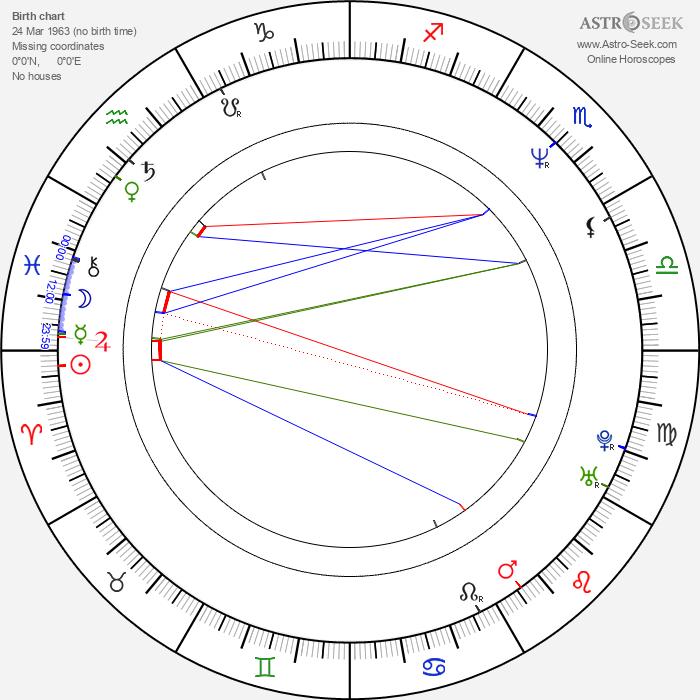 Izabela Gulbierz - Astrology Natal Birth Chart