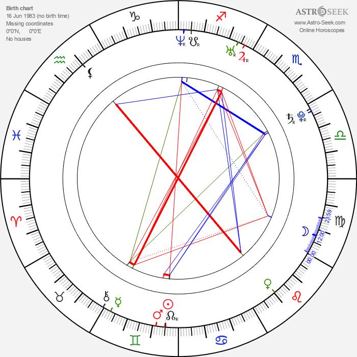 Izabela Kapiasová - Astrology Natal Birth Chart