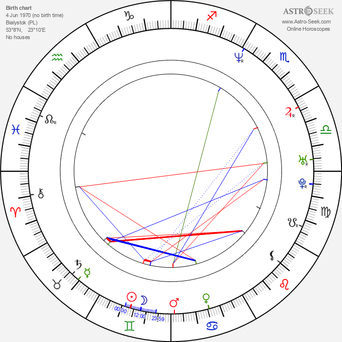Izabella Scorupco - Astrology Natal Birth Chart