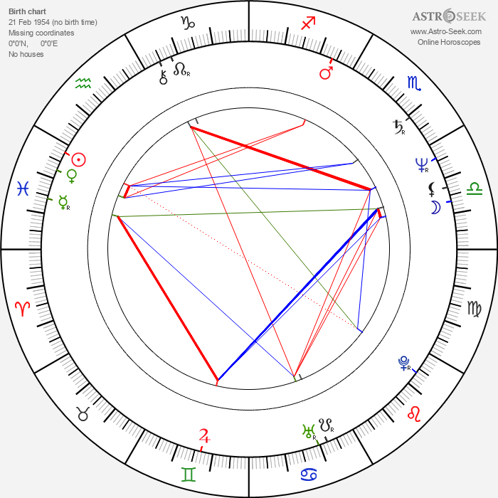 Izô Hashimoto - Astrology Natal Birth Chart