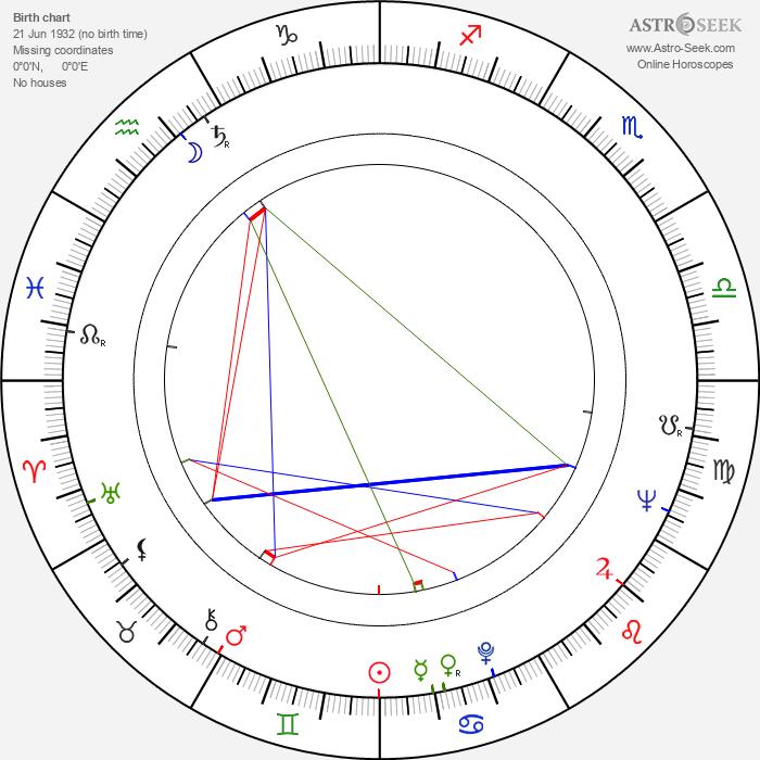 Izolda Izvitskaya - Astrology Natal Birth Chart