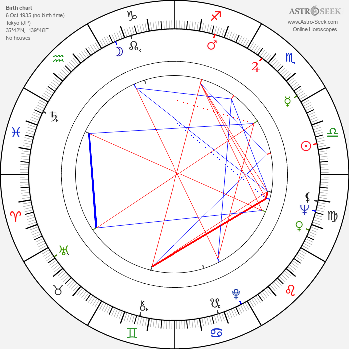 Izumi Ashikawa - Astrology Natal Birth Chart