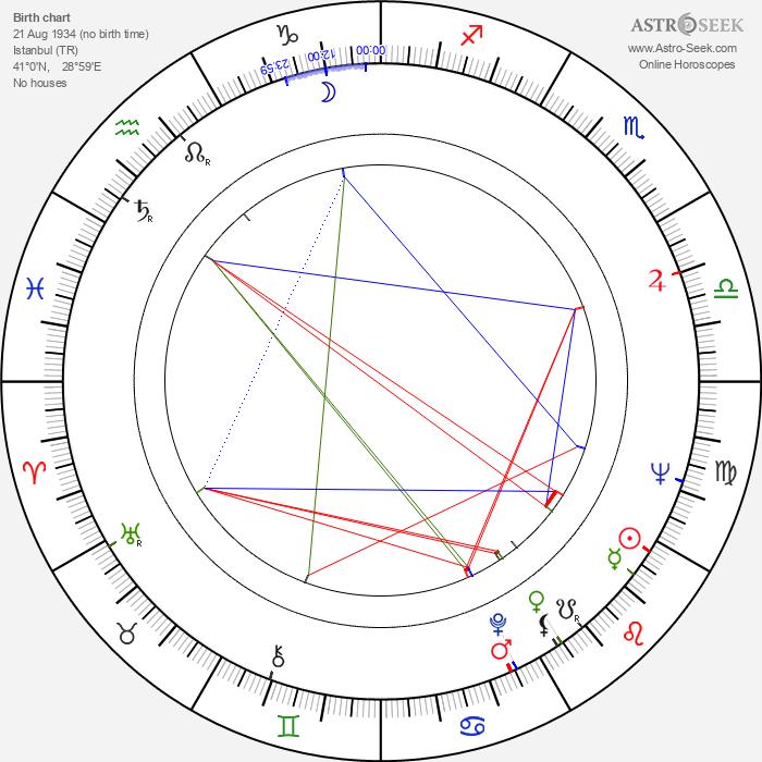 Izzet Günay - Astrology Natal Birth Chart