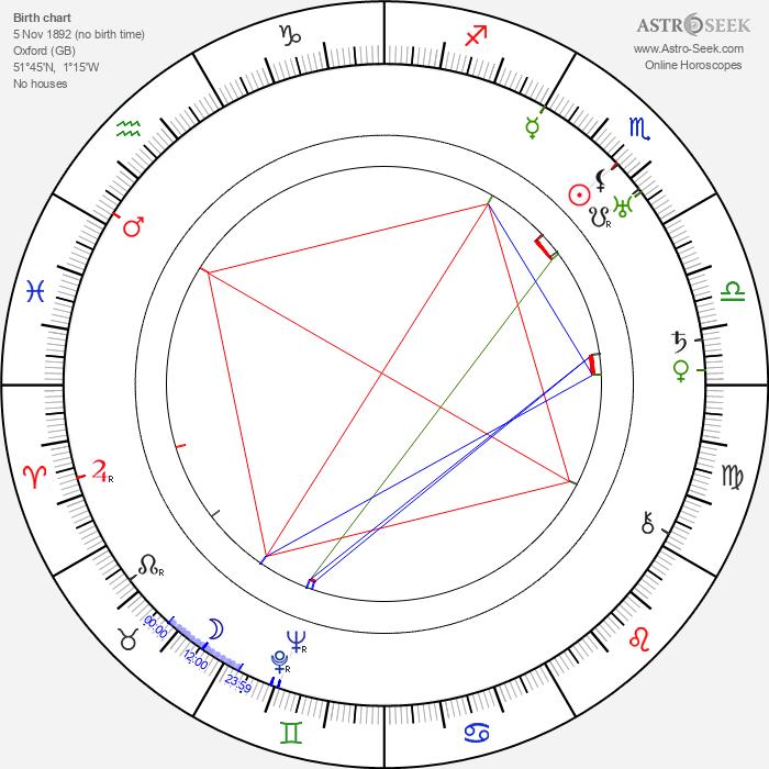 J. B. S. Haldane - Astrology Natal Birth Chart