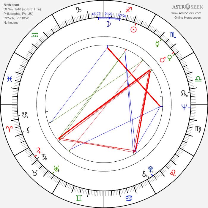 J. C. Quinn - Astrology Natal Birth Chart