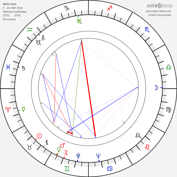 J. Campbell Bruce - Astrology Natal Birth Chart
