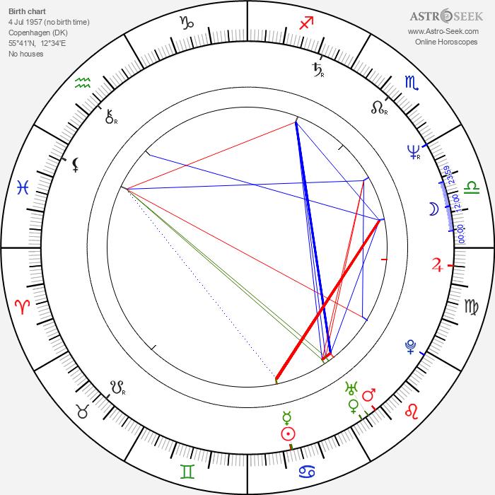 J. Christian Ingvordsen - Astrology Natal Birth Chart