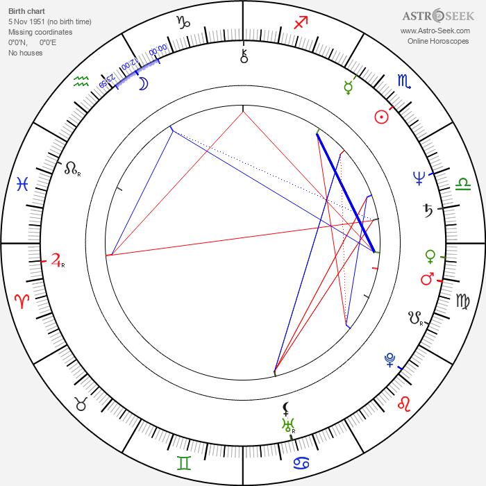 J. Cynthia Brooks - Astrology Natal Birth Chart