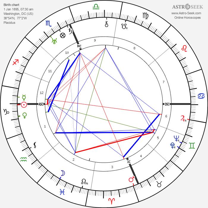 J. Edgar Hoover - Astrology Natal Birth Chart