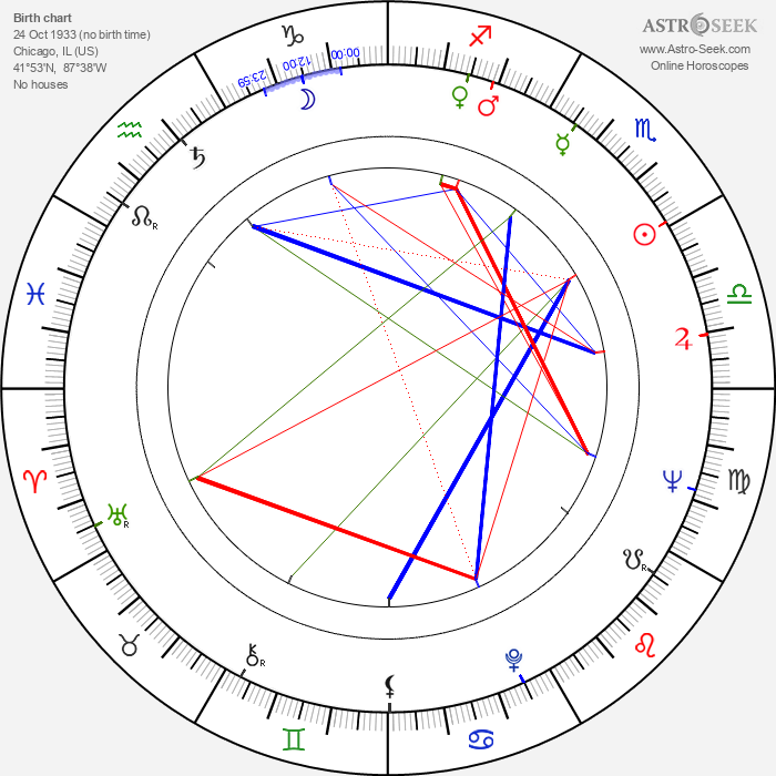 J. J. Johnston - Astrology Natal Birth Chart