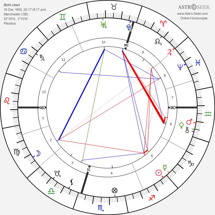 J J Thomson - Astrology Natal Birth Chart