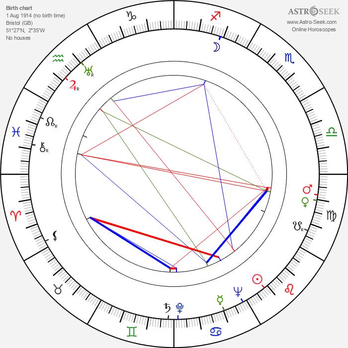 J. Lee Thompson - Astrology Natal Birth Chart