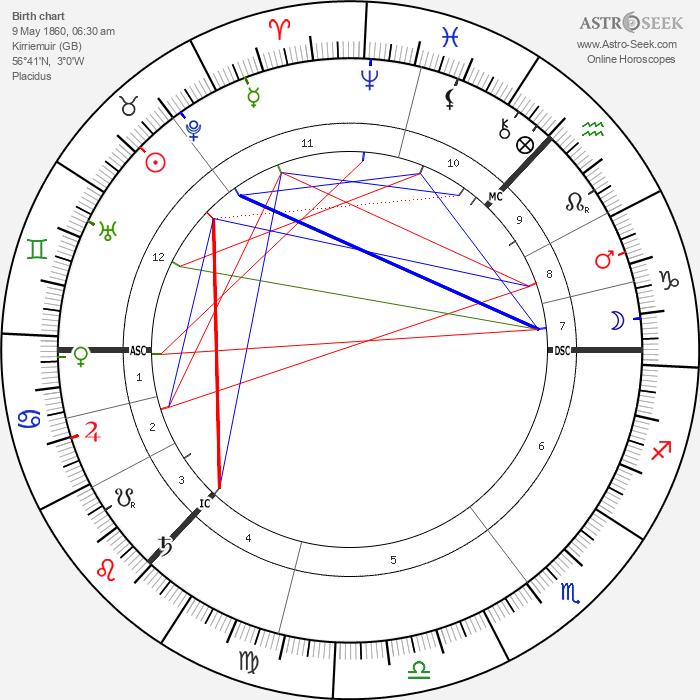 J. M. Barrie - Astrology Natal Birth Chart