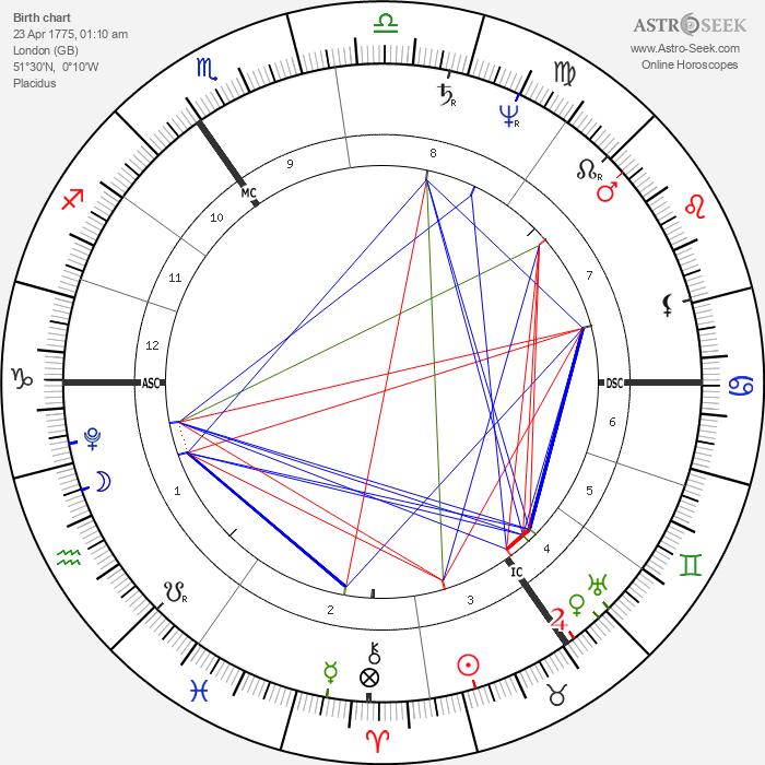J. M. W. Turner - Astrology Natal Birth Chart