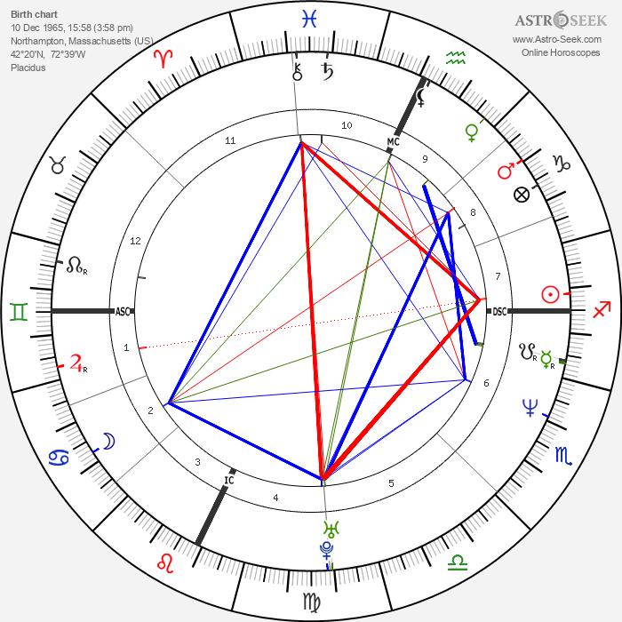 J. Mascis - Astrology Natal Birth Chart