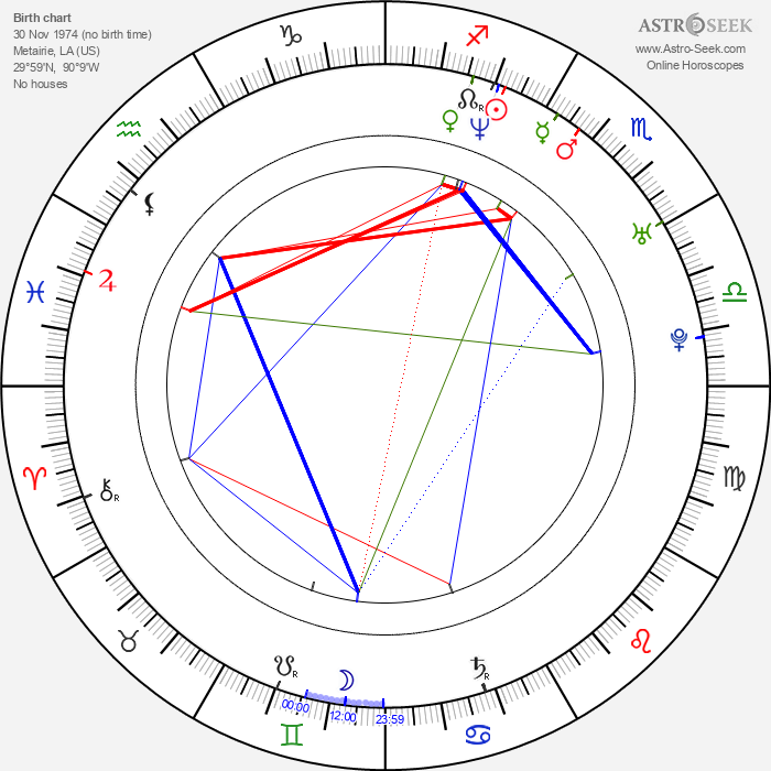 J. Omar Castro - Astrology Natal Birth Chart