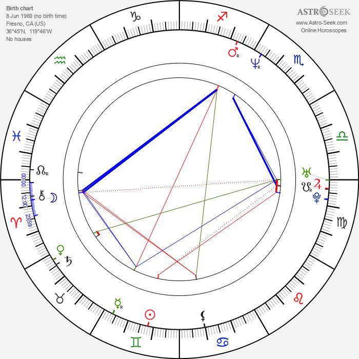 J. P. Manoux - Astrology Natal Birth Chart