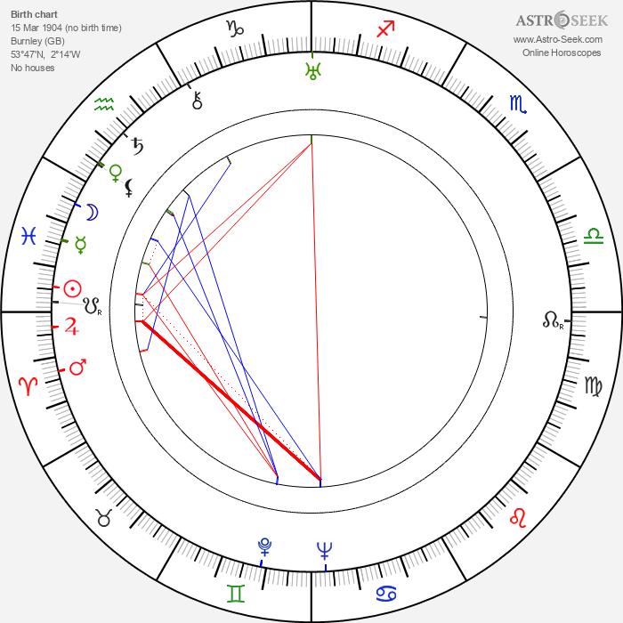 J. Pat O'Malley - Astrology Natal Birth Chart