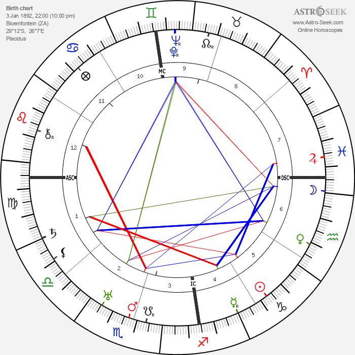 J. R. R. Tolkien - Astrology Natal Birth Chart