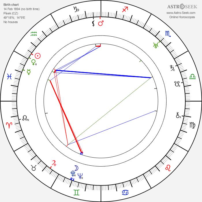 J. R. Zika - Astrology Natal Birth Chart