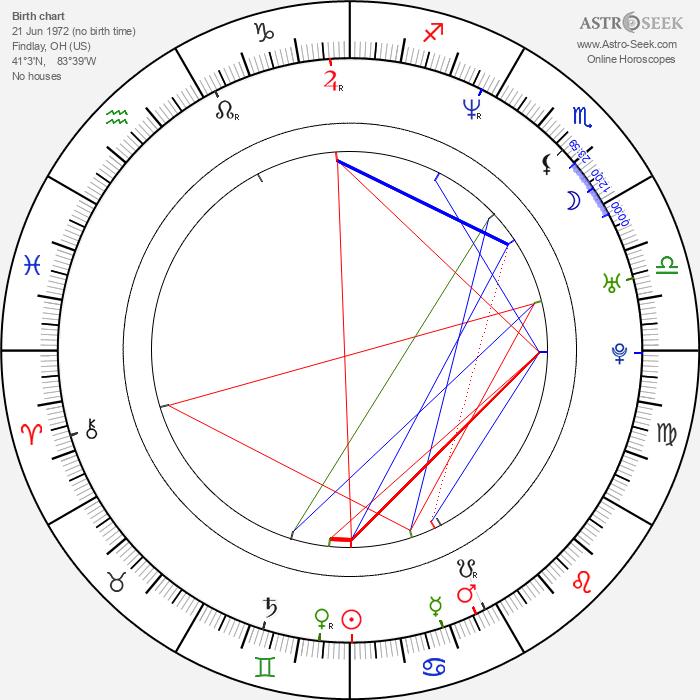 J. Robin Miller - Astrology Natal Birth Chart