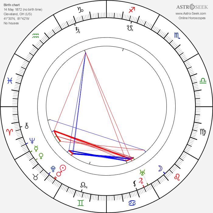 J. S. Zamecnik - Astrology Natal Birth Chart
