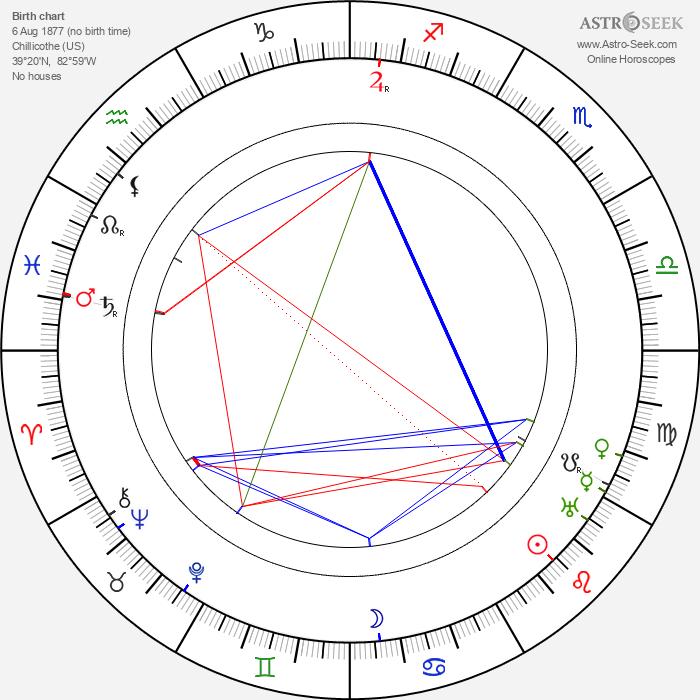 J. U. Giesy - Astrology Natal Birth Chart
