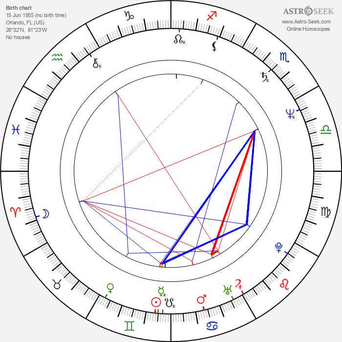 J. V. Martin - Astrology Natal Birth Chart