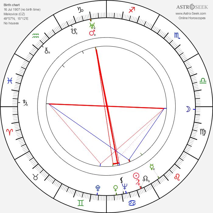 J. V. Stanek - Astrology Natal Birth Chart