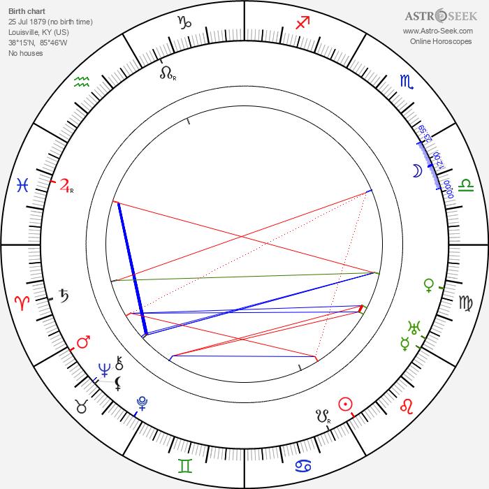 J. Warren Kerrigan - Astrology Natal Birth Chart
