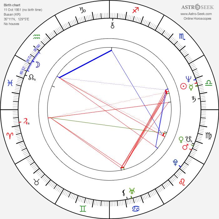 Ja-ok Kim - Astrology Natal Birth Chart