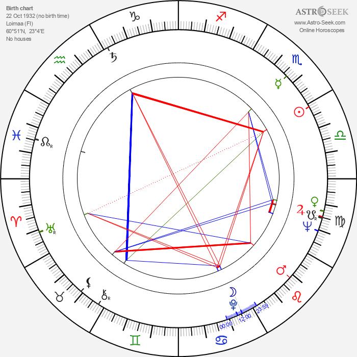 Jaakko Haapanen - Astrology Natal Birth Chart