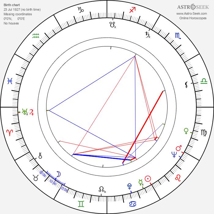 Jaakko Paavolainen - Astrology Natal Birth Chart