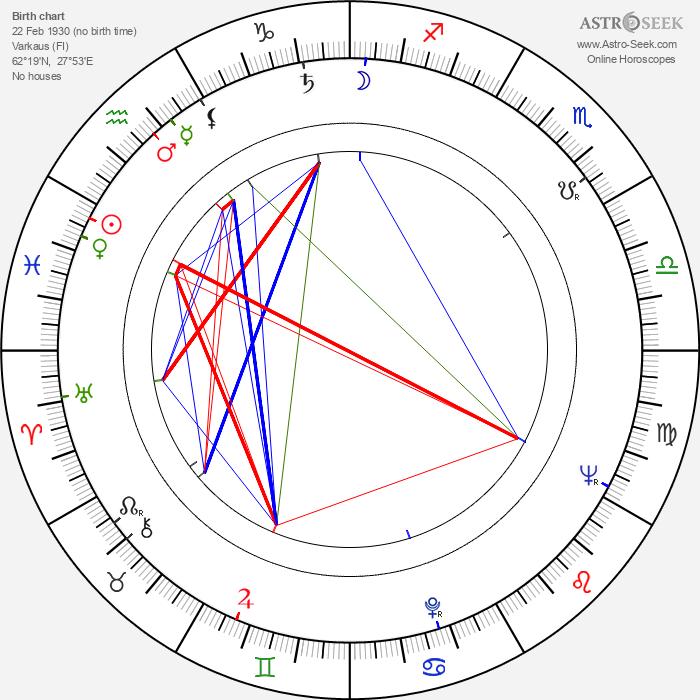 Jaakko Salo - Astrology Natal Birth Chart