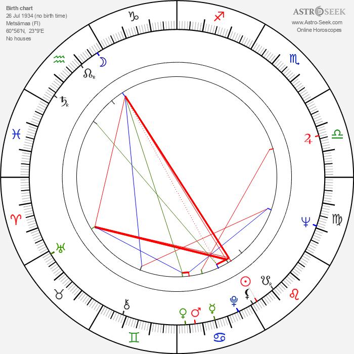 Jaakko Tervasmäki - Astrology Natal Birth Chart