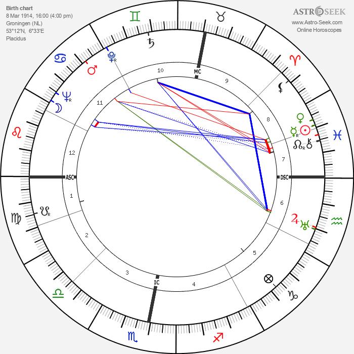 Jaap Bakema - Astrology Natal Birth Chart